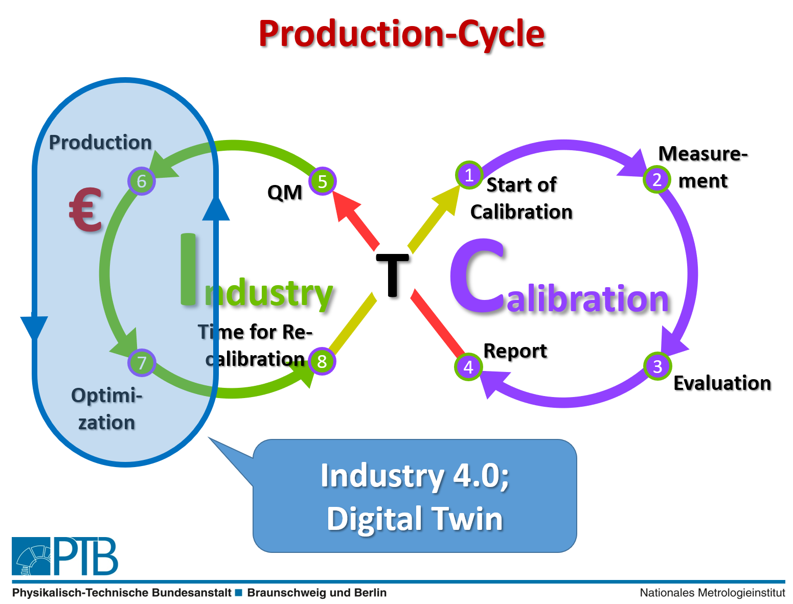 Production Cycle 002